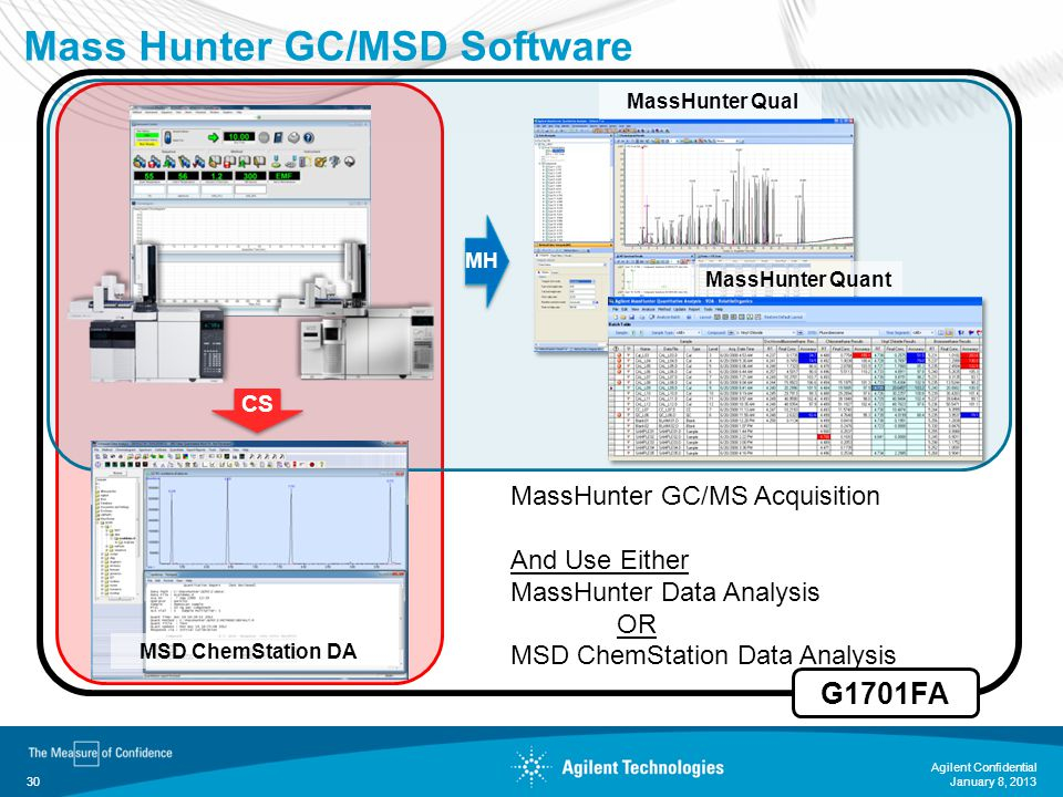 Mass Hunter GC/MSD Software