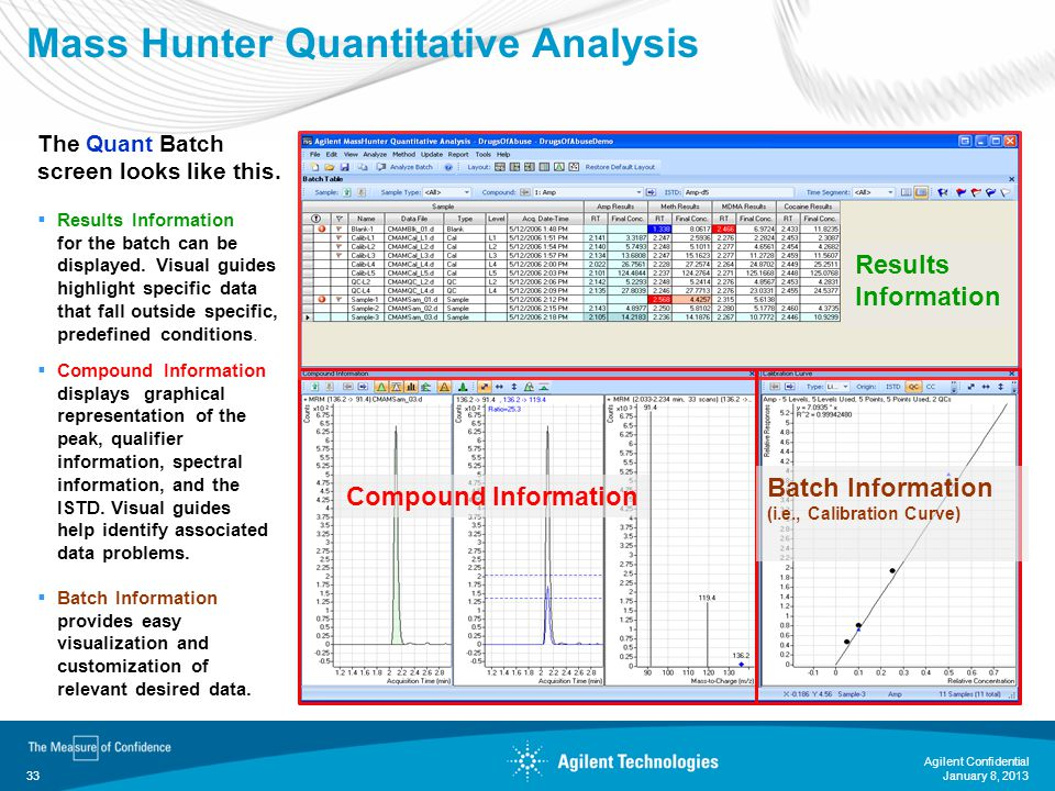 Mass Hunter Quantitative Analysis