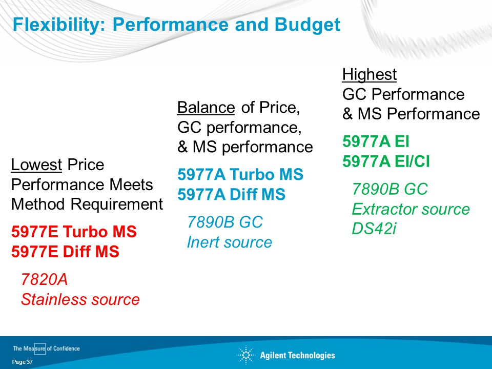 Flexibility: Performance and Budget