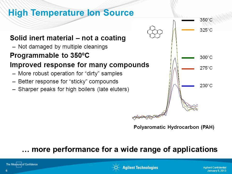High Temperature Ion Source