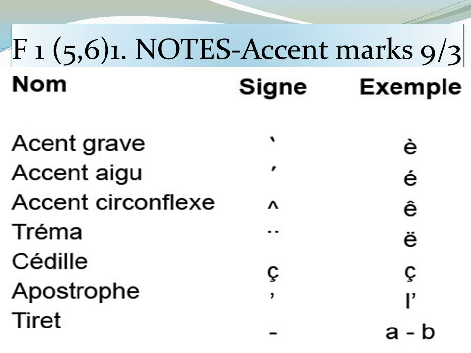 F 1 (5,6)1. NOTES-Accent marks 9/3