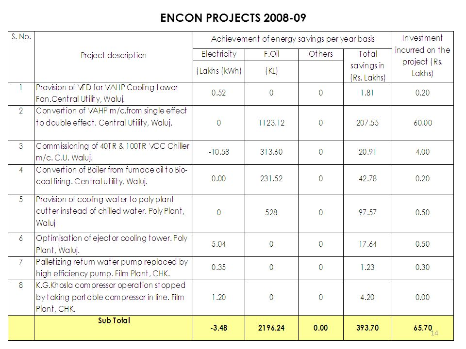 ENCON PROJECTS 2008-09