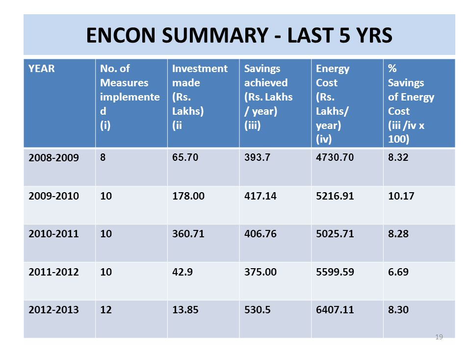 ENCON SUMMARY - LAST 5 YRS