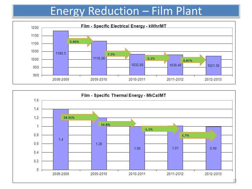 Energy Reduction – Film Plant