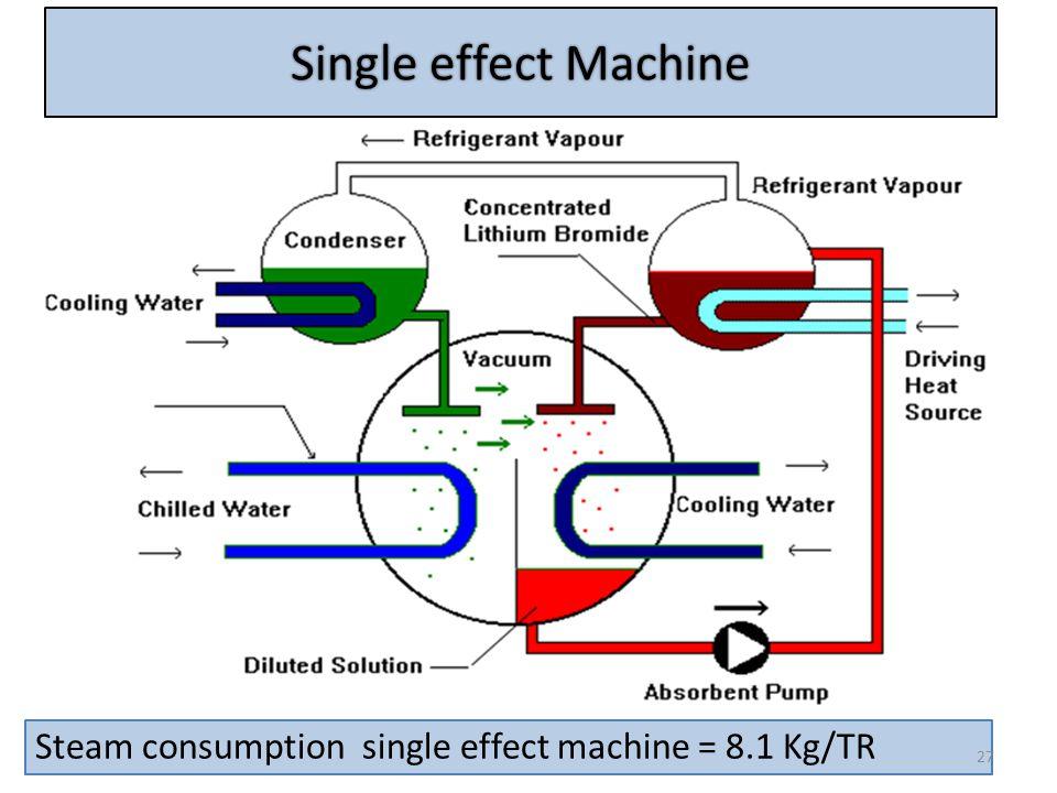 Single effect Machine Steam consumption single effect machine = 8.1 Kg/TR