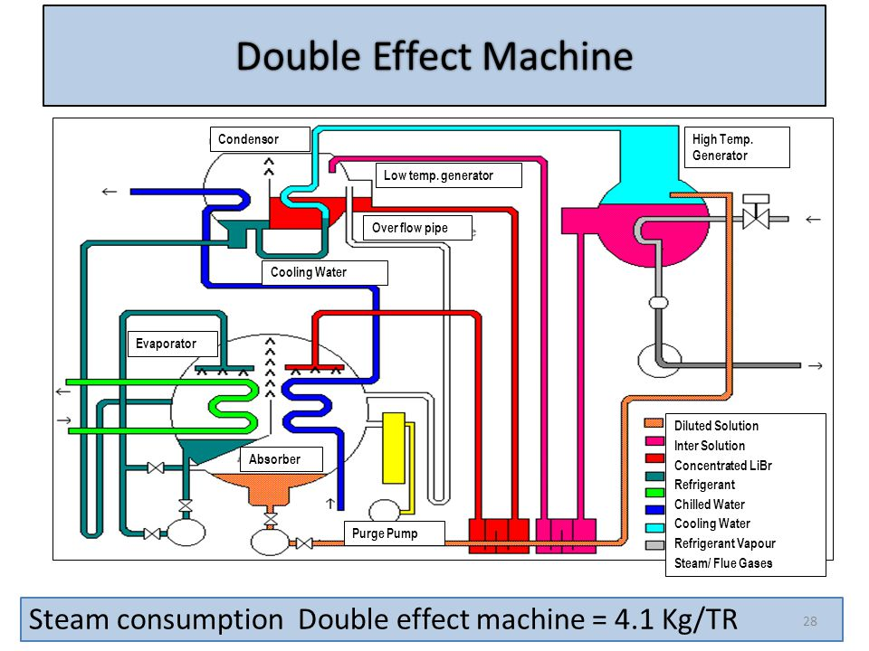Double Effect Machine Condensor. High Temp. Generator. Over flow pipe. Cooling Water. Absorber.