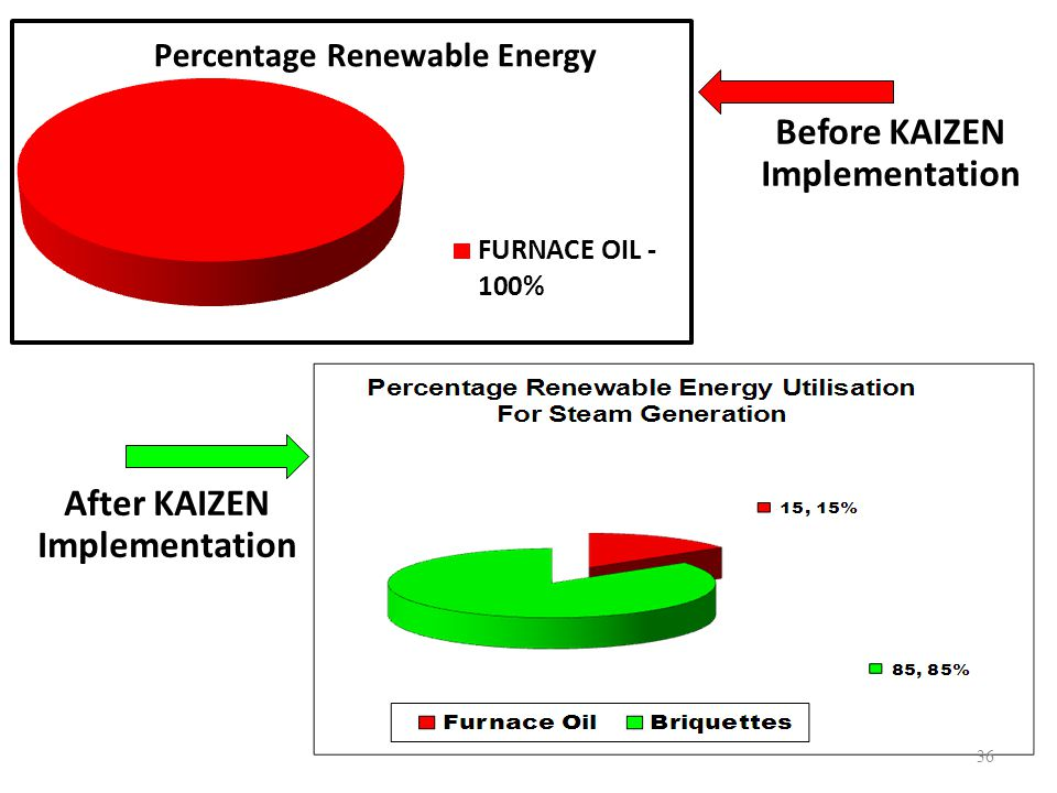 Before KAIZEN Implementation After KAIZEN Implementation