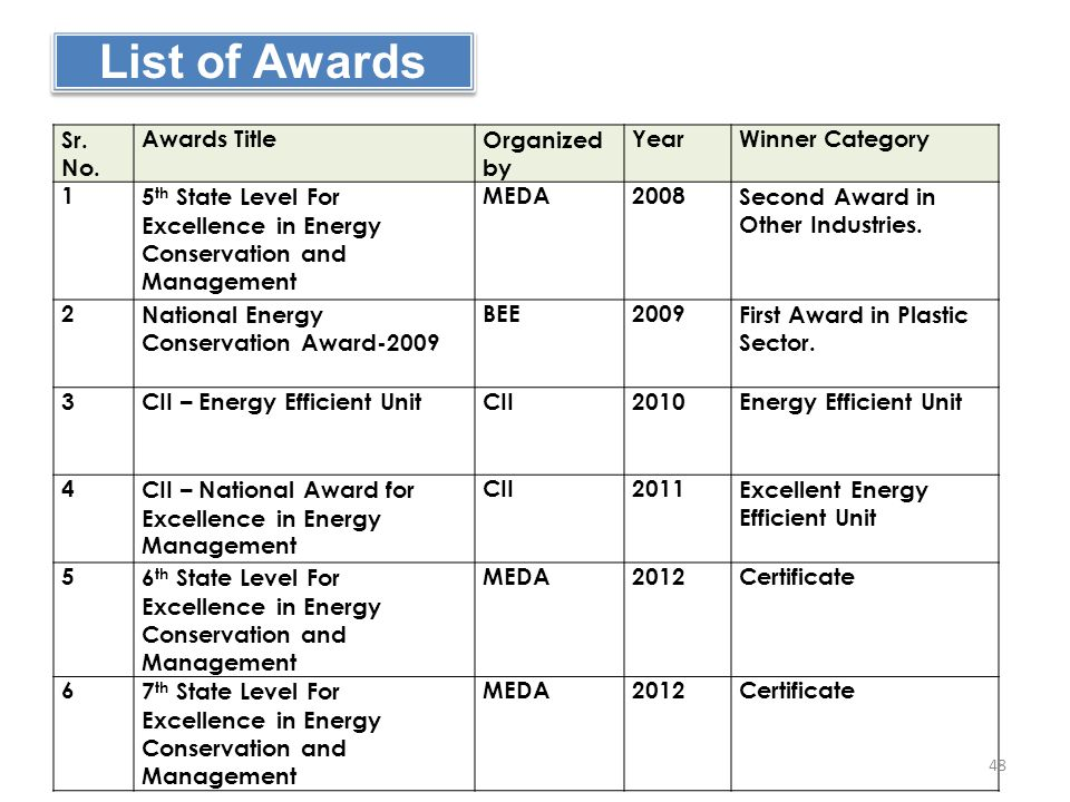 List of Awards Sr. No. Awards Title Organized by Year Winner Category