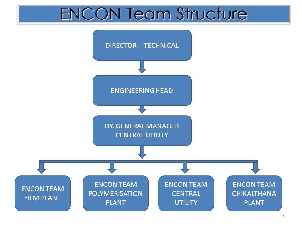 ENCON Team Structure DIRECTOR - TECHNICAL ENGINEERING HEAD