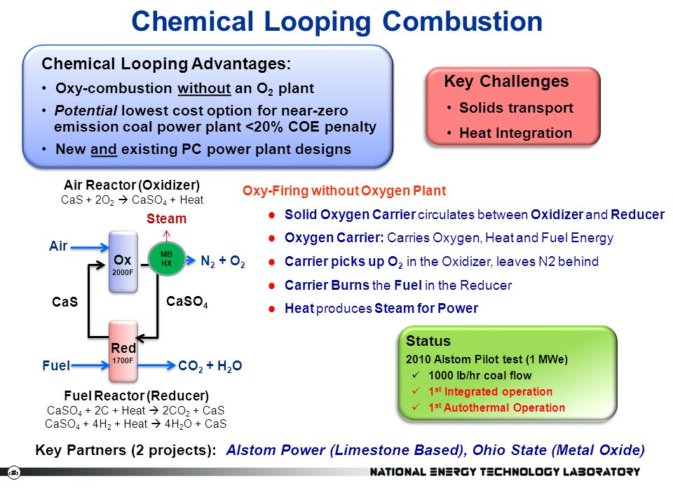 Chemical Looping Combustion
