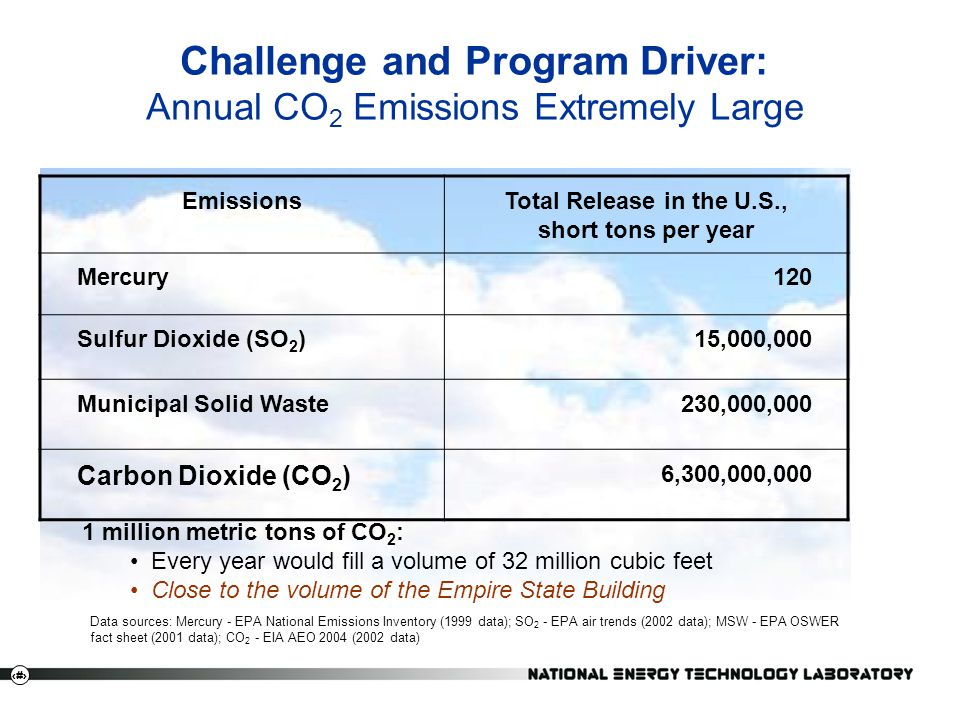 Challenge and Program Driver: Annual CO2 Emissions Extremely Large
