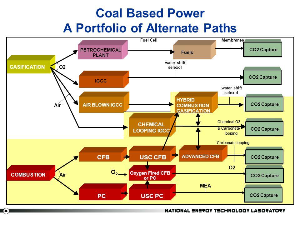 Coal Based Power A Portfolio of Alternate Paths