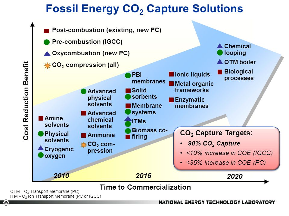 Fossil Energy CO2 Capture Solutions
