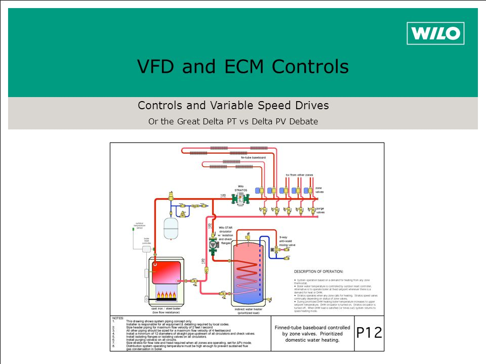 VFD and ECM Controls Controls and Variable Speed Drives