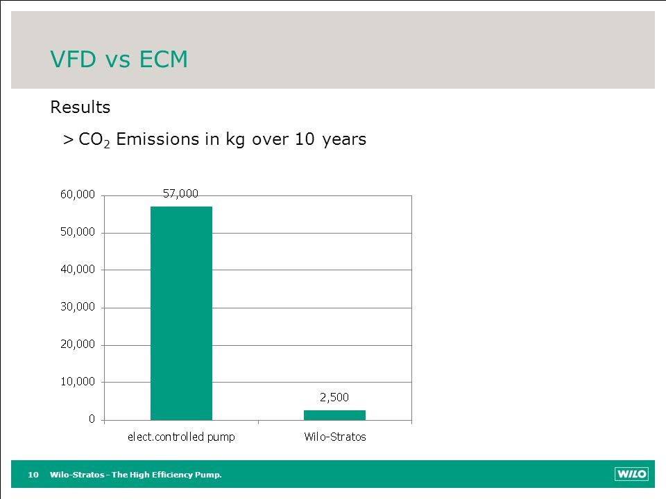 VFD vs ECM Results CO2 Emissions in kg over 10 years