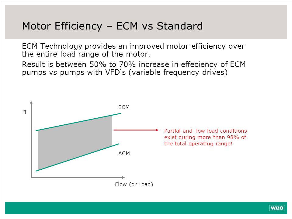 Motor Efficiency – ECM vs Standard