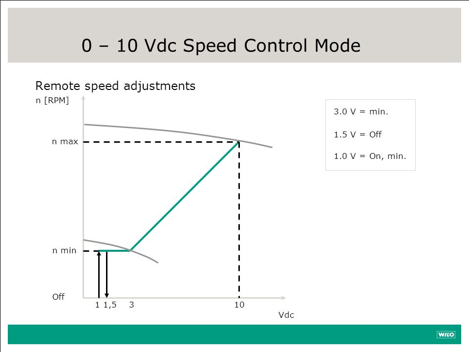 0 – 10 Vdc Speed Control Mode