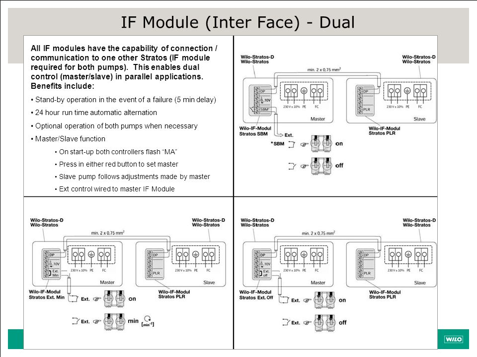 IF Module (Inter Face) - Dual