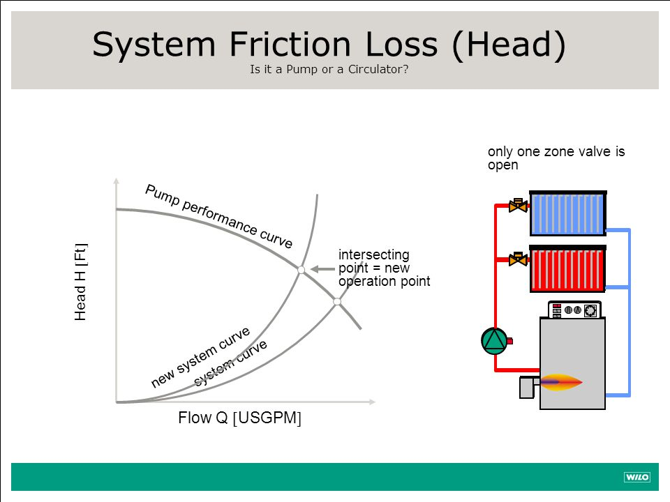 System Friction Loss (Head) Is it a Pump or a Circulator