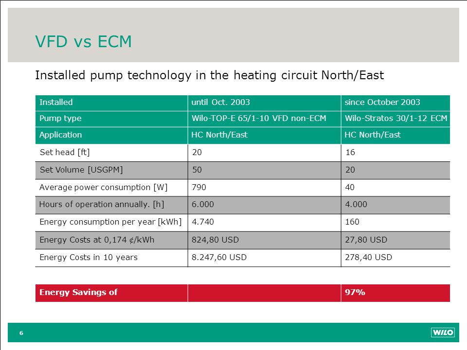 VFD vs ECM Installed pump technology in the heating circuit North/East