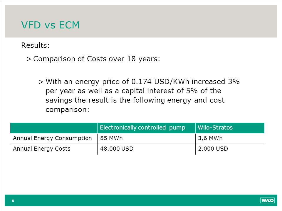 VFD vs ECM Results: Comparison of Costs over 18 years: