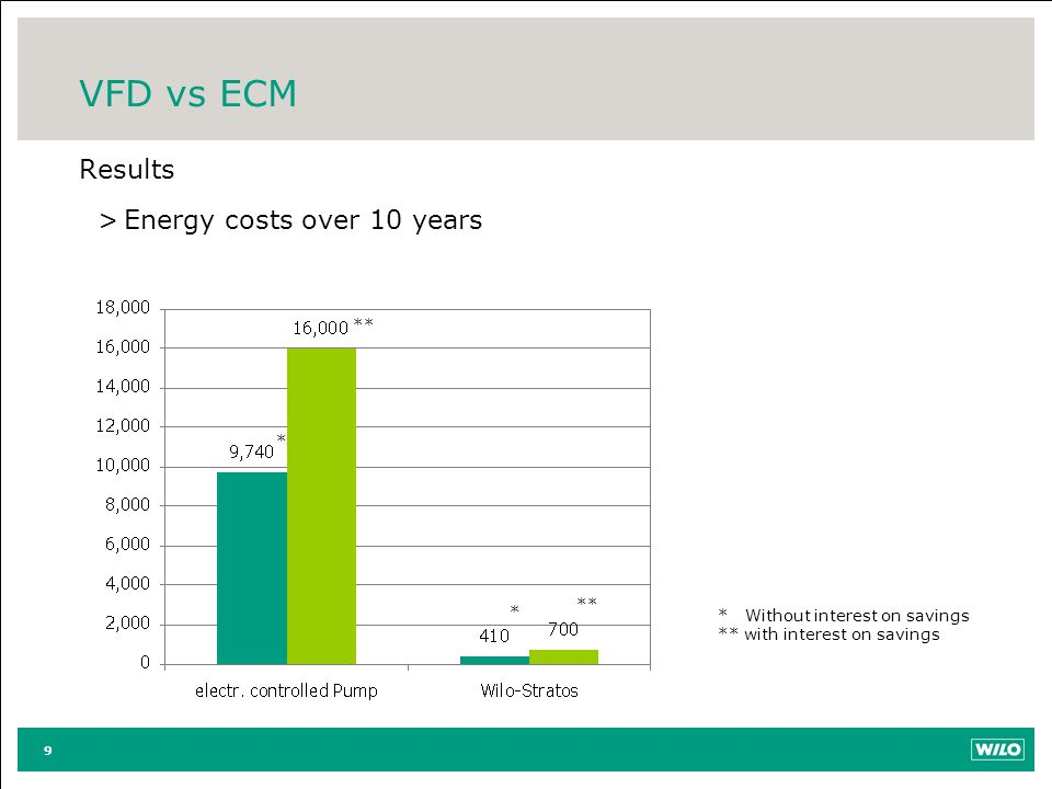 VFD vs ECM Results Energy costs over 10 years ** * ** *