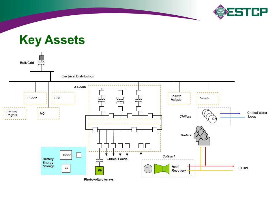 Key Assets Bulk Grid Electrical Distribution AA-Sub EE-Sub CHP Joshua