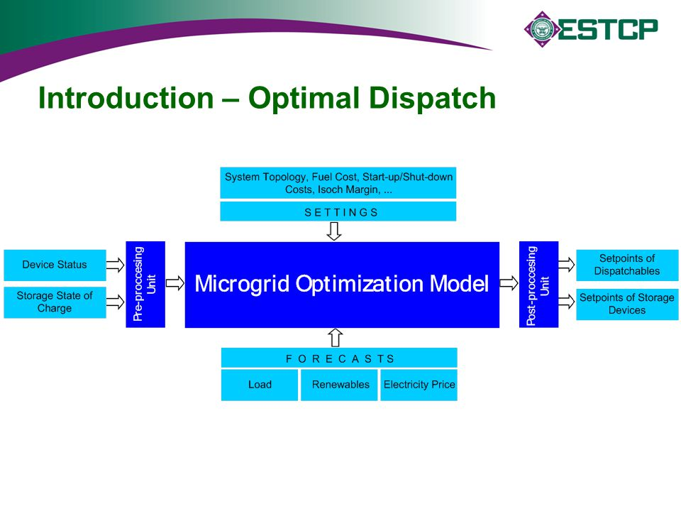 Introduction – Optimal Dispatch