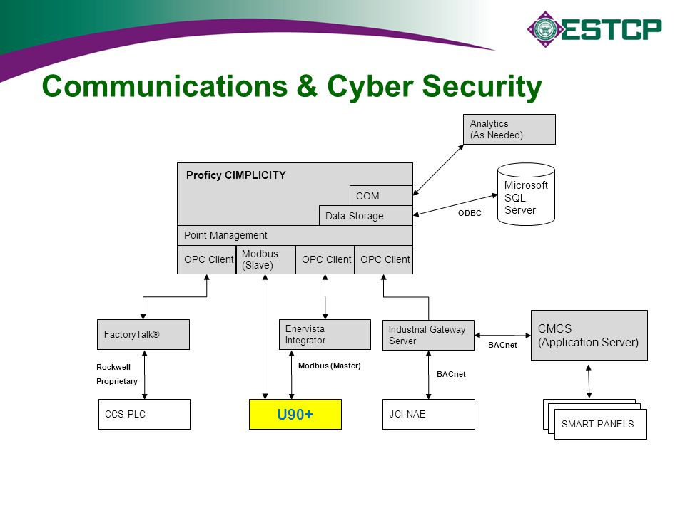 Communications & Cyber Security