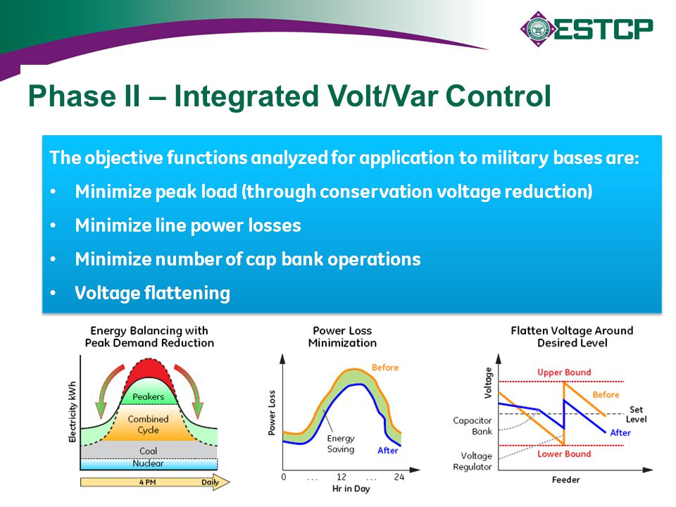 Phase II – Integrated Volt/Var Control