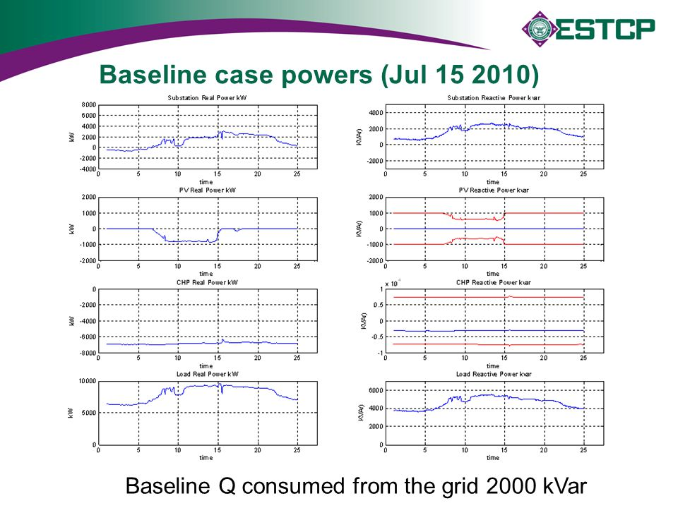 Baseline case powers (Jul 15 2010)