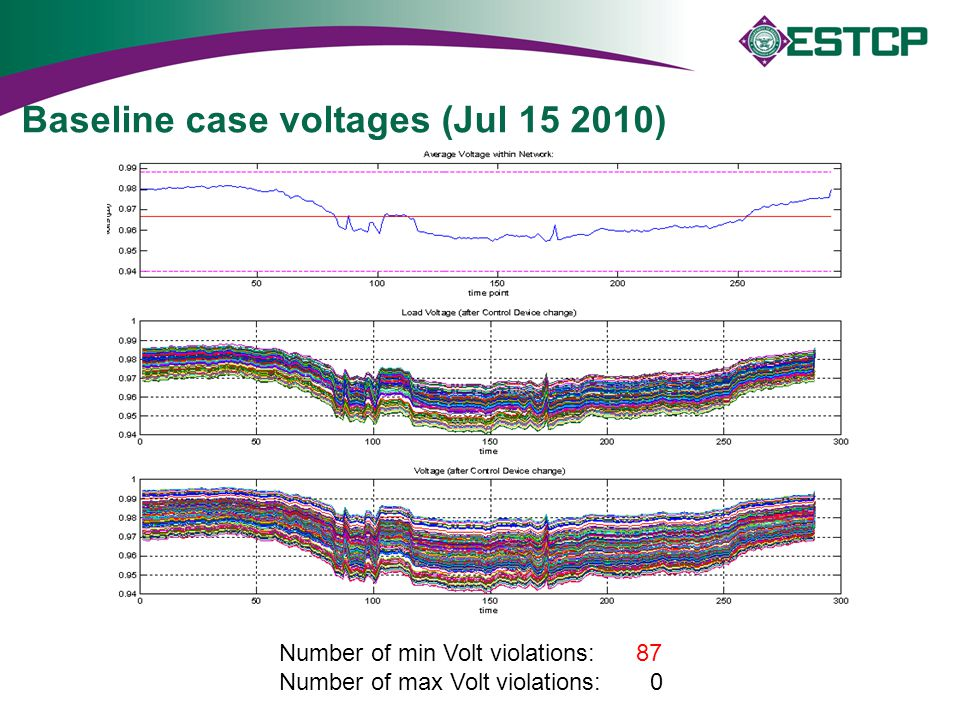 Baseline case voltages (Jul 15 2010)