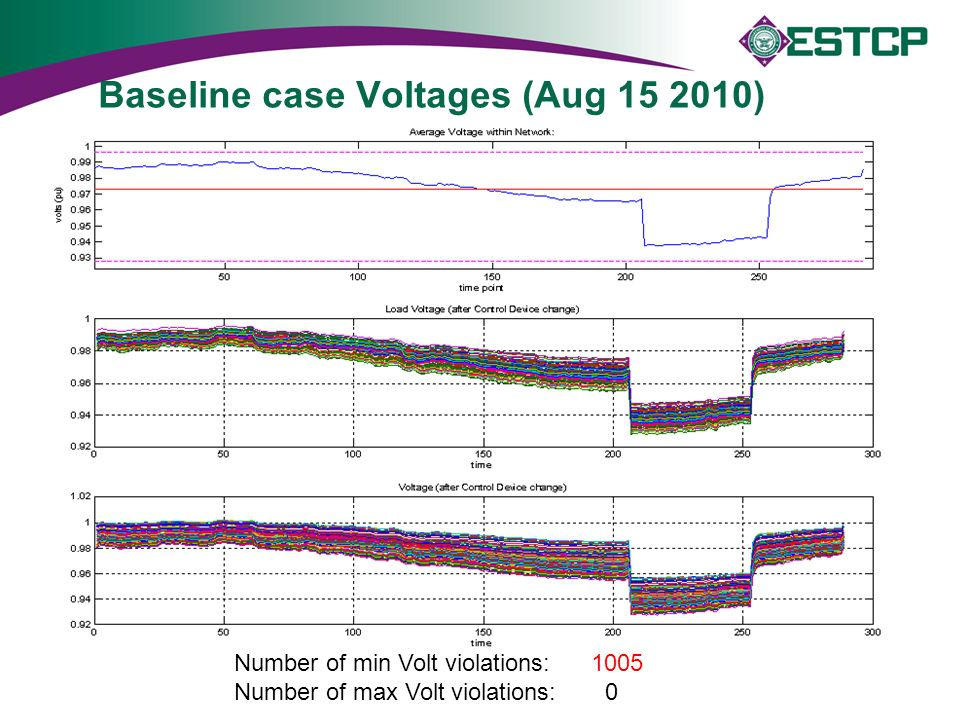 Baseline case Voltages (Aug 15 2010)