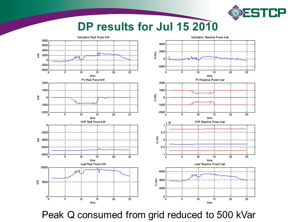 DP results for Jul 15 2010 Peak Q consumed from grid reduced to 500 kVar