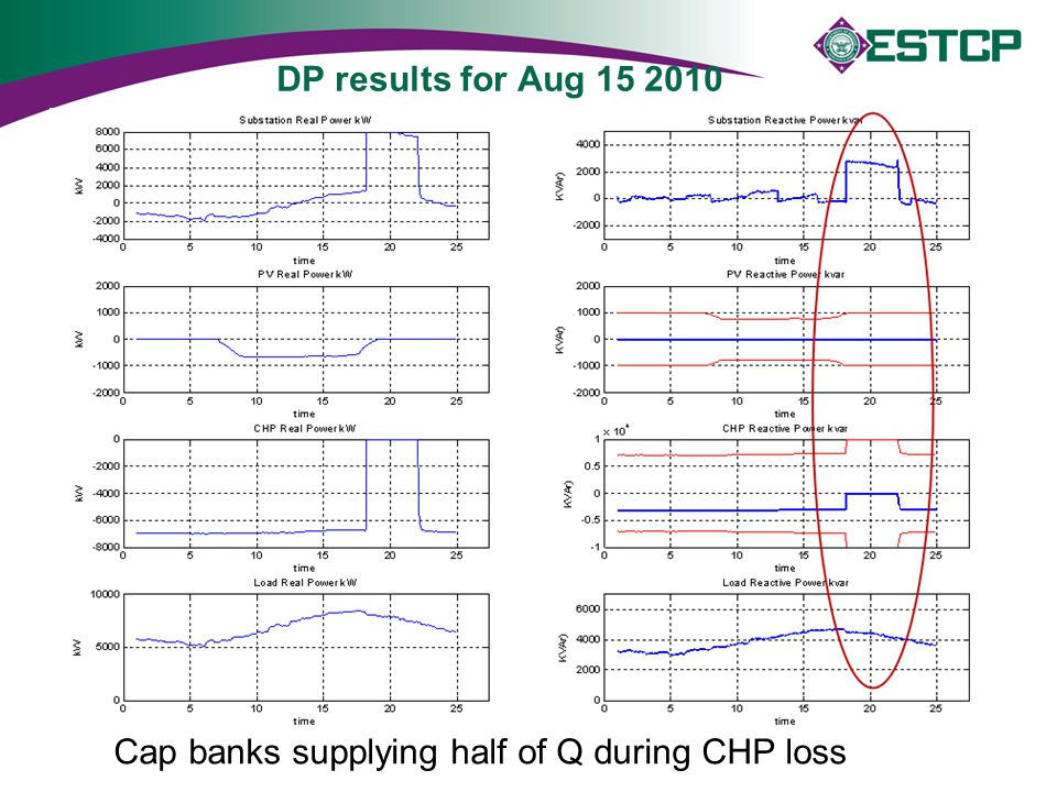DP results for Aug 15 2010 Cap banks supplying half of Q during CHP loss