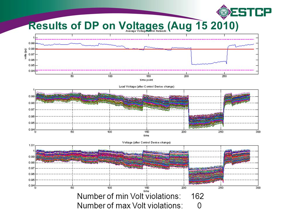 Results of DP on Voltages (Aug 15 2010)
