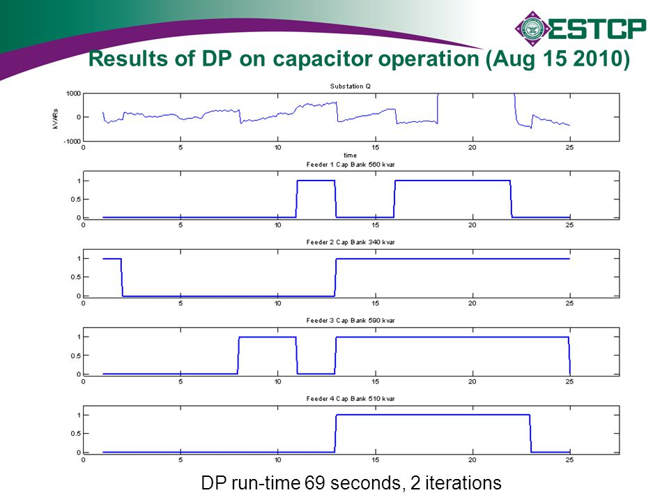 Results of DP on capacitor operation (Aug 15 2010)
