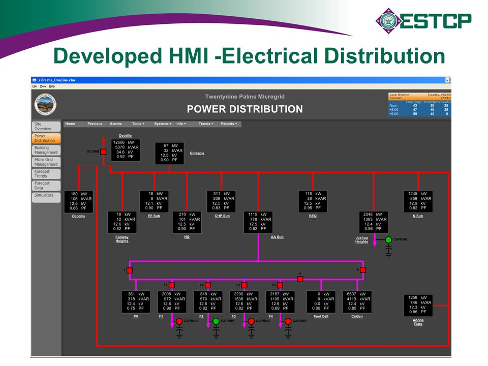 Developed HMI -Electrical Distribution