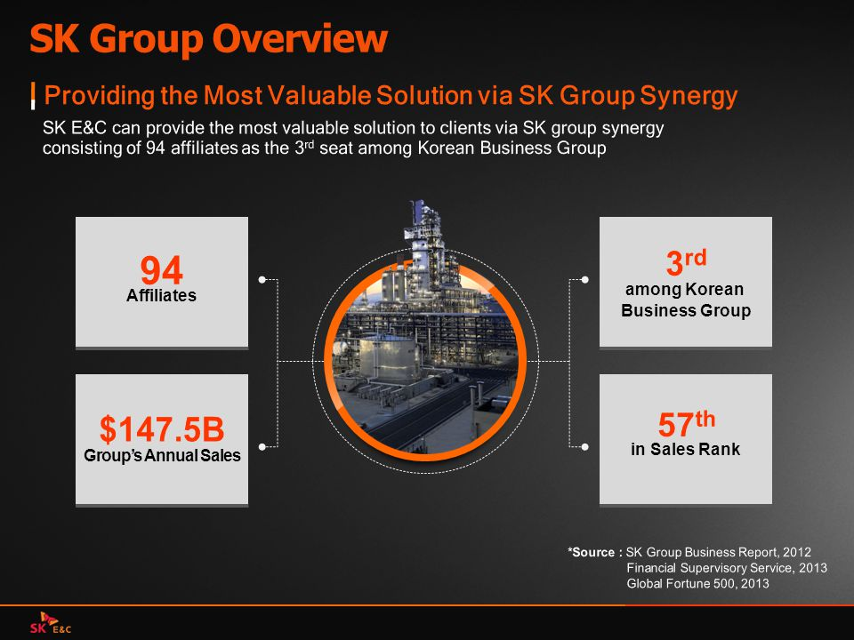 SK Group Overview 94 3rd 57th $147.5B