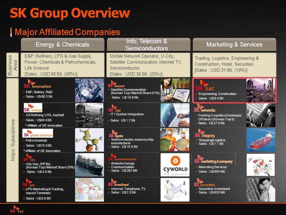 Info, Telecom & Semiconductors