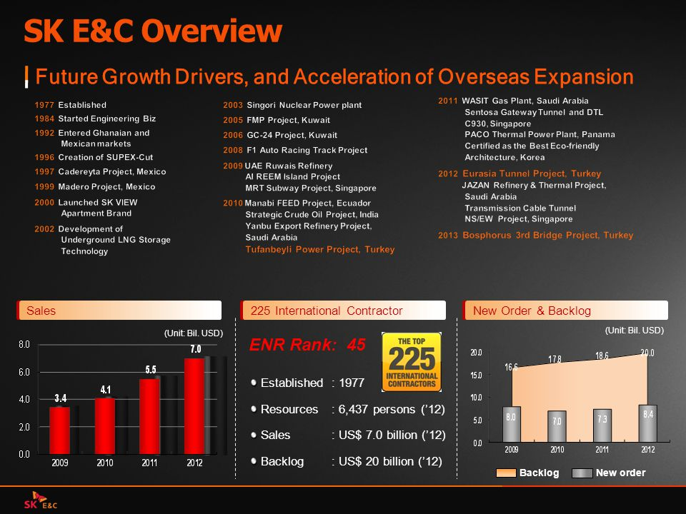 SK E&C Overview Future Growth Drivers, and Acceleration of Overseas Expansion. 1977 Established. 1984 Started Engineering Biz.