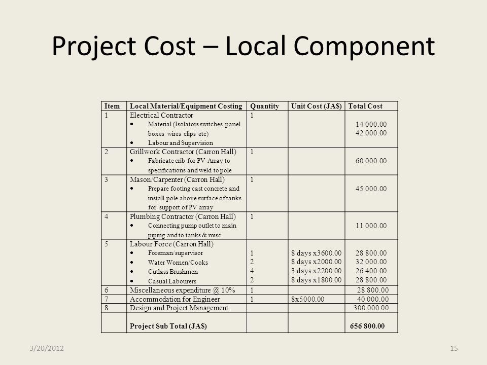 Project Cost – Local Component