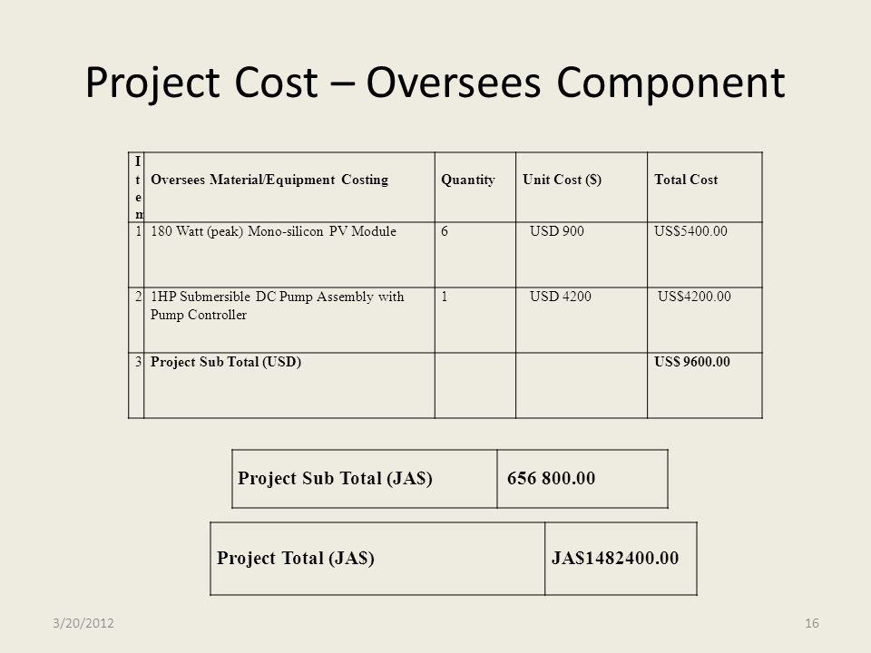 Project Cost – Oversees Component