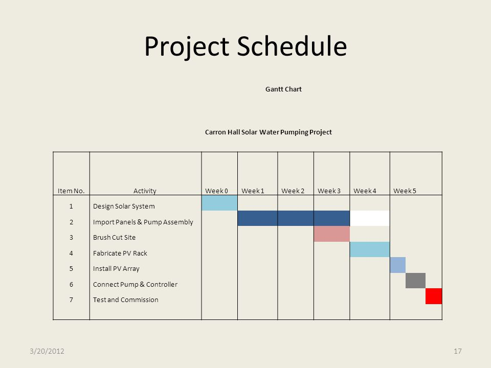 Project Schedule 3/20/2012 Gantt Chart