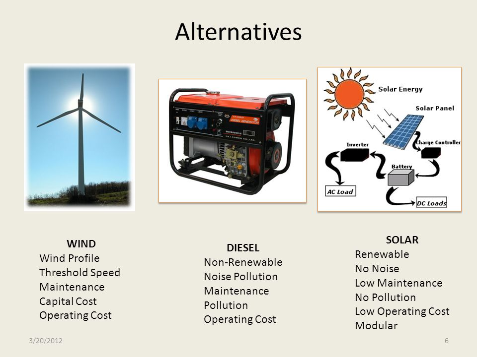 Alternatives SOLAR WIND DIESEL Renewable Wind Profile Non-Renewable