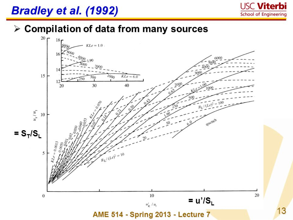Bradley et al. (1992) Compilation of data from many sources = ST/SL