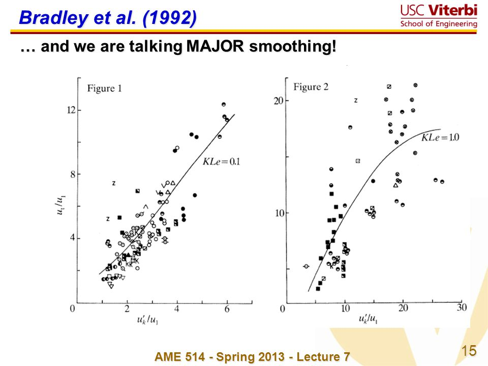 Bradley et al. (1992) … and we are talking MAJOR smoothing!