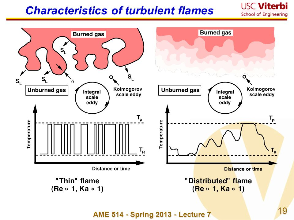 Characteristics of turbulent flames
