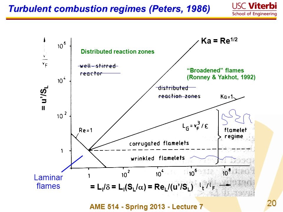 Turbulent combustion regimes (Peters, 1986)