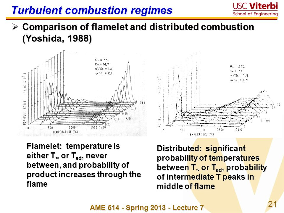 Turbulent combustion regimes